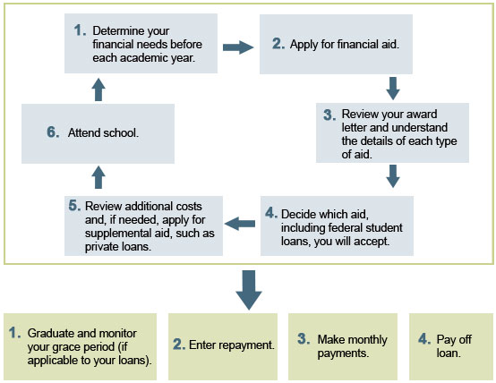 Life cycle of a student loan